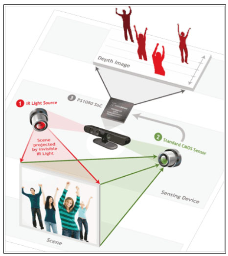Full process schematic of the body-tracking capture system developed by Prime Sense.